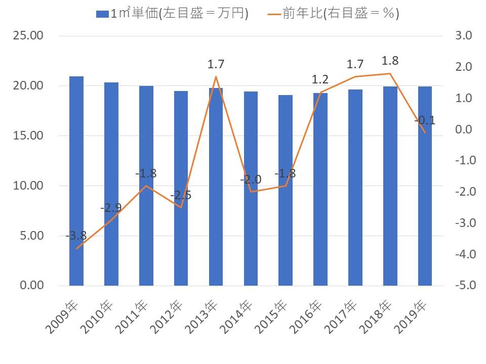 首都圏不動産流通市場の動向