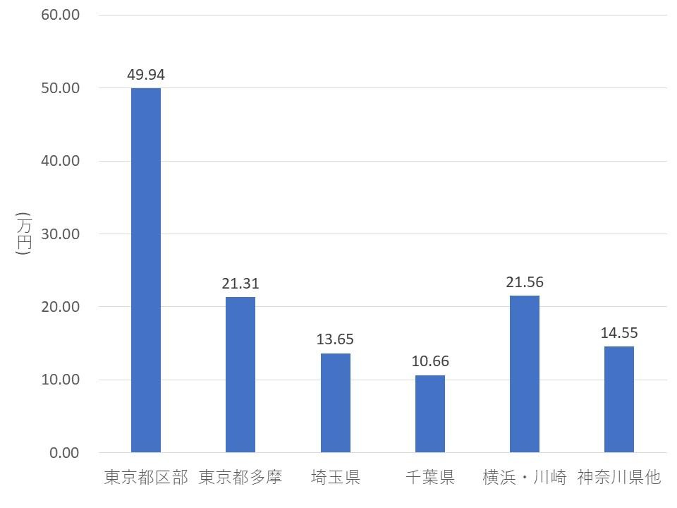 東日本不動産流通機構『首都圏不動産流通市場の動向(2019年)』