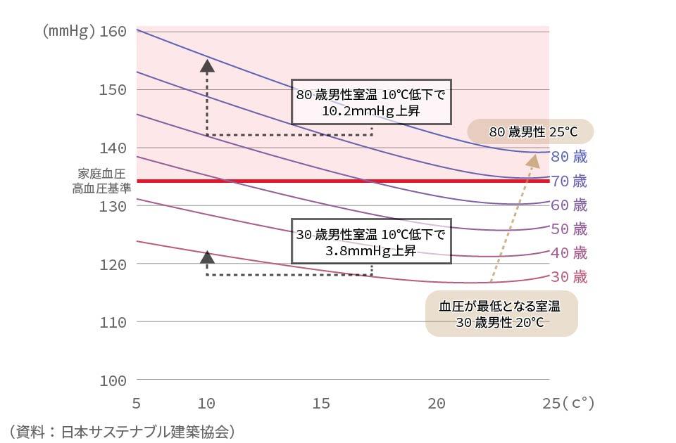 室温別の起床時の最高血圧の変化