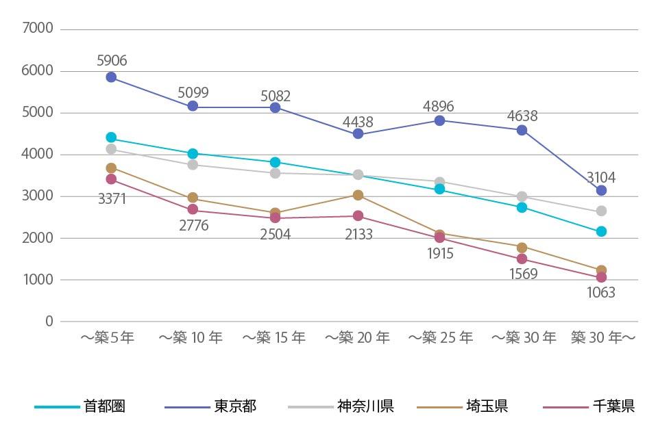 首都圏中古一戸建ての築年帯別の成約価格の変化