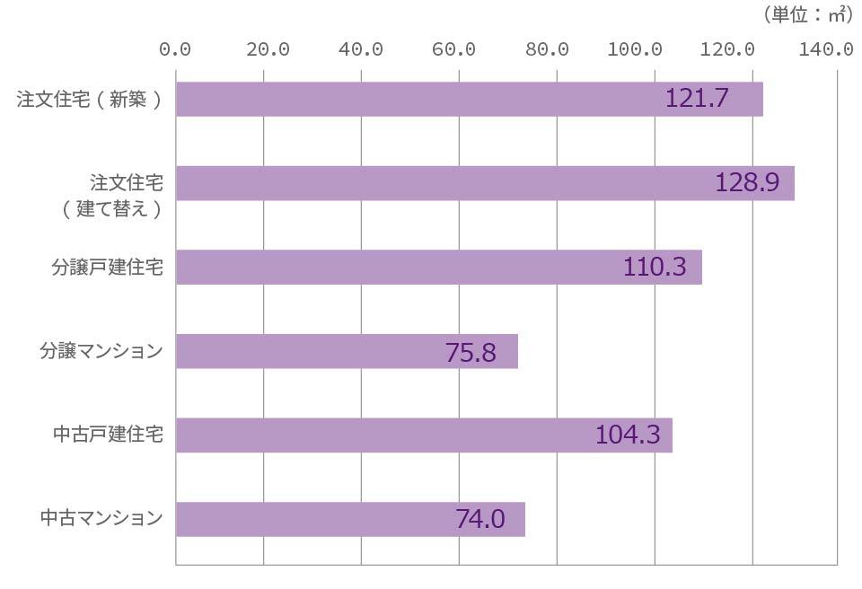 図表1 取得した住宅の延床面積