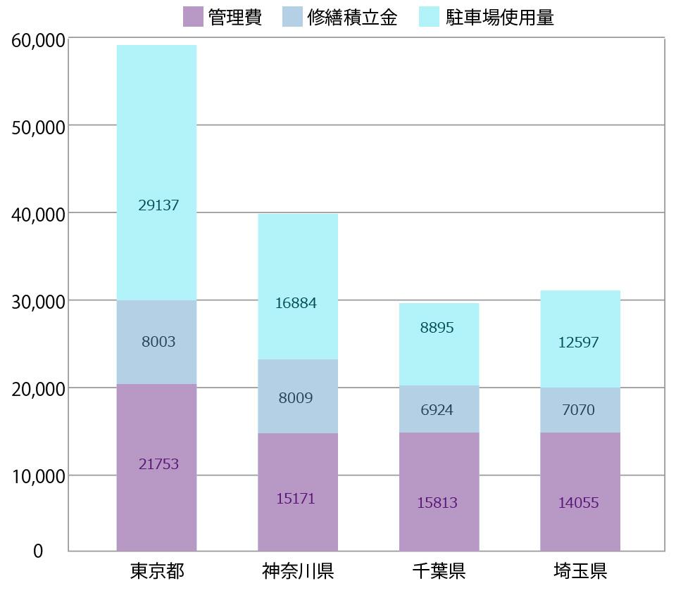 首都圏の新築マンションには月額5万円以上のランニングコストがかかる